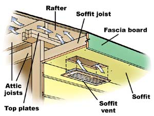 The Importance Of Soffit Vents To Your Older Home
